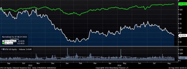 ATW Stock chart