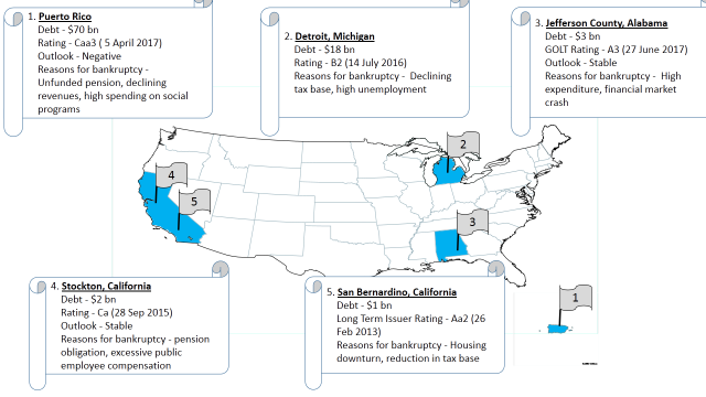 US public finance bankruptcies